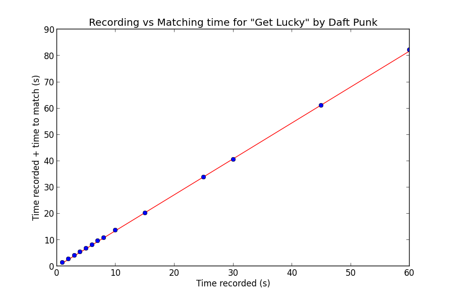Audio Fingerprinting with Python and Numpy